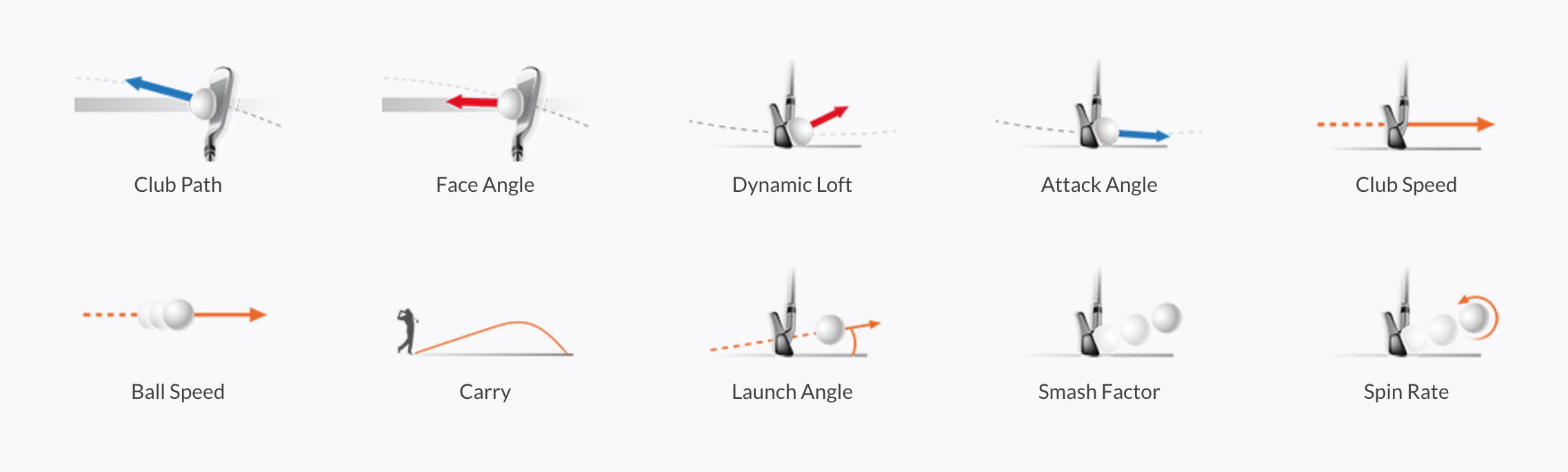 Lie Launch Face angles image for Trackman